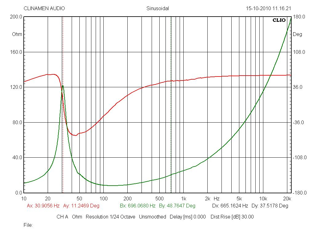 Modulo e fase impedenza elettrica in aria del woofer K 24